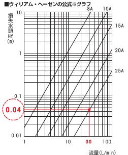すべての講義 l 単位換算 : ウィリアム・ヘーゼン公式の ...