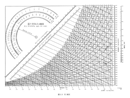 「空気線図」の画像検索結果