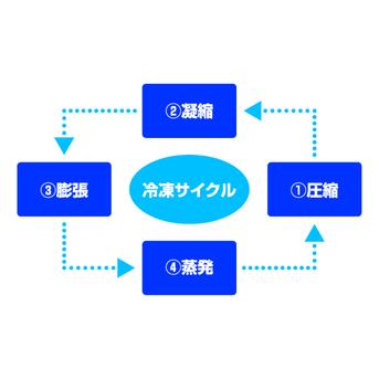 2-1.冷凍サイクル | 株式会社ア...