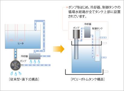 精密チラー(空冷式)の特長|冷却・防塵・放熱など熱対策ならアピステ